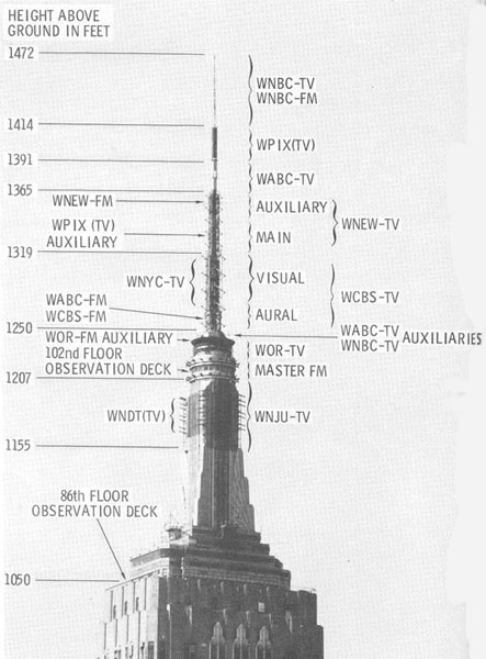 Broadcast antennas on the empire state building eyes of for 102 floor empire state
